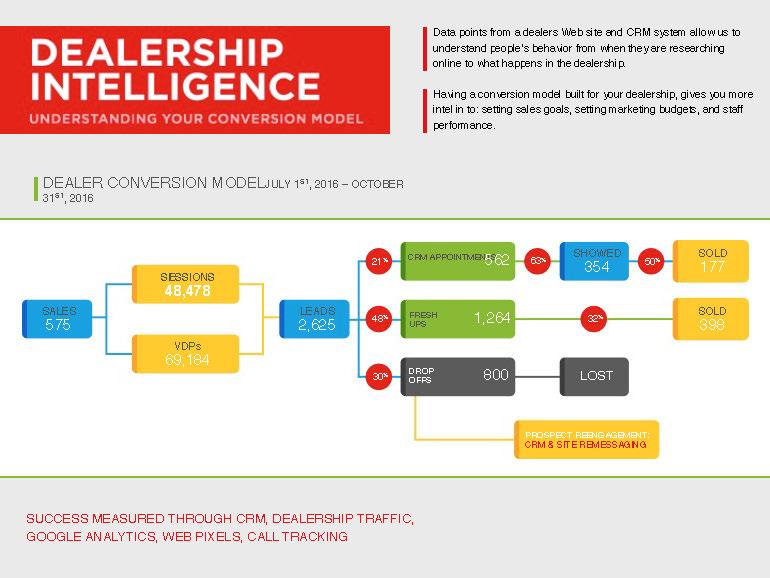 dealership_intel_funnel Dealership Intelligence