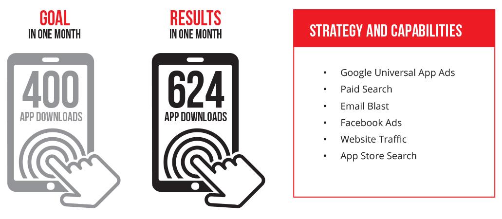 B-app1 Total App Downloads Outpace Goal