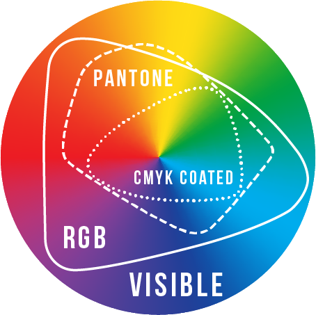 B-ColorMgmt-gamuts2 All About Color: A Guide to Color Management